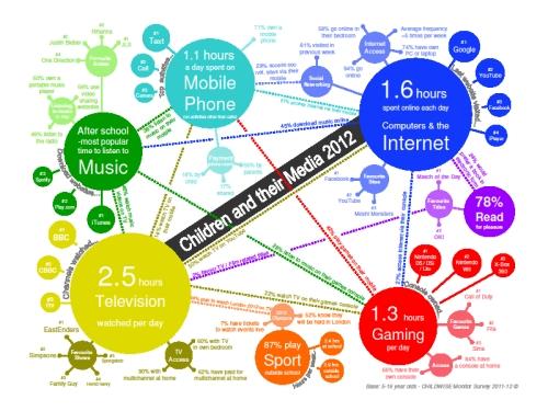 ChildWise:50%以上英国青少年网民常访问Facebook | 互联网数据资讯中心-199IT | 中文互联 ...