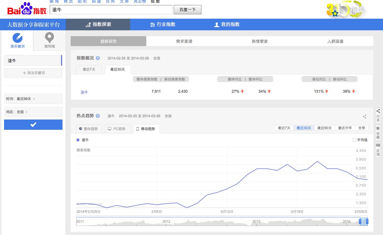 图一:途牛网广告投放前后的百度指数变化