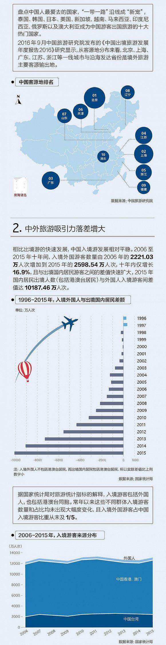 全球旅游业扫描:中国内地游客量占全球10%