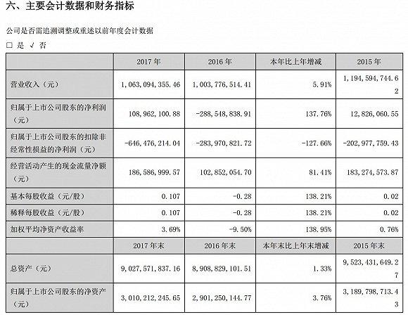 主业4年亏损12亿 华天酒店靠卖资产苦撑