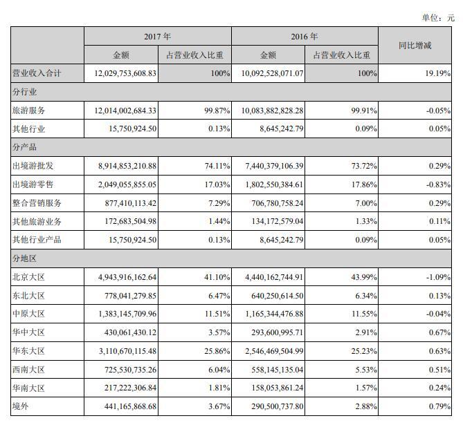2017国内旅游收入_2017年广东省旅游数据统计:国内旅游收入超万亿同比增长15.9%
