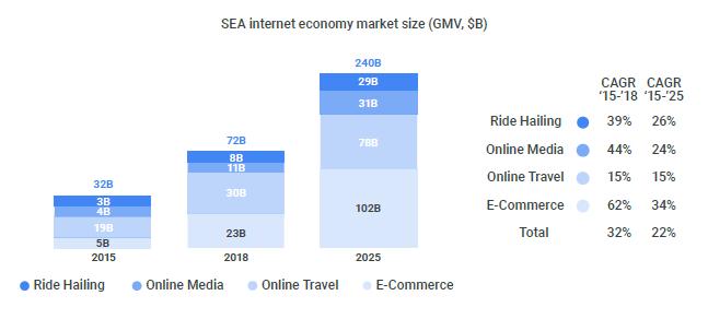 Google淡马锡联合报告:在线旅游增速迅猛,撑起东南亚数字经济半边天