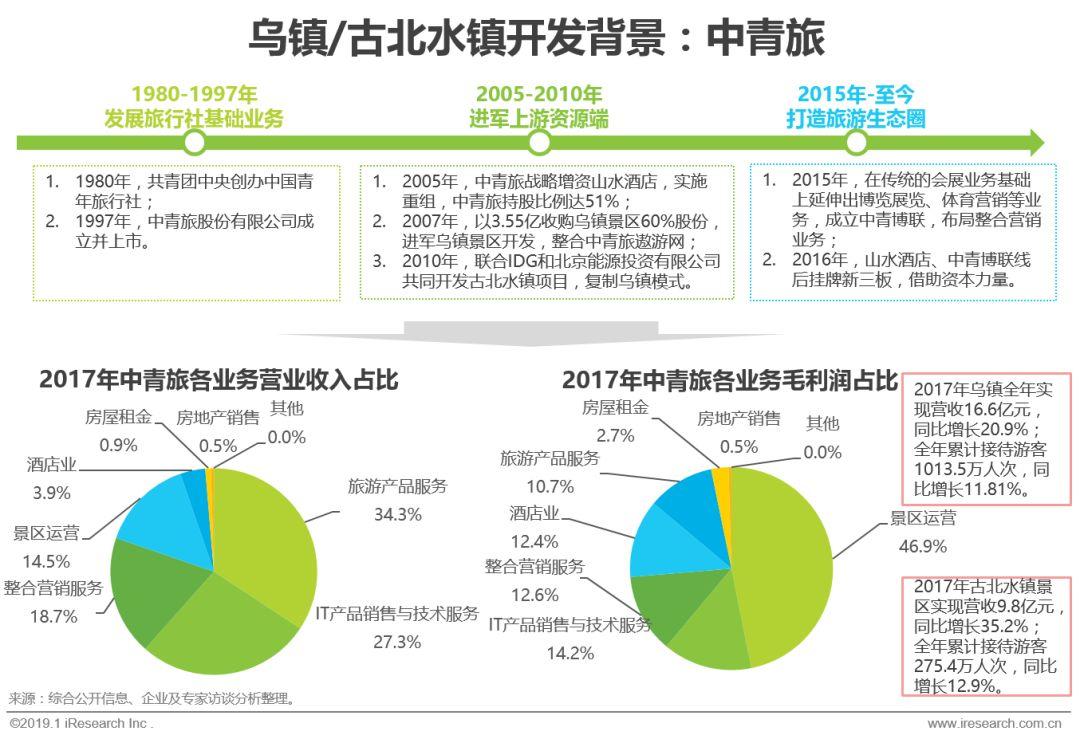 中国2019年旅游产业分析报告