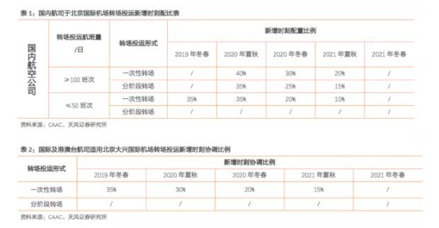 北京大兴机场转场方案公布 对首都机场影响比预期大