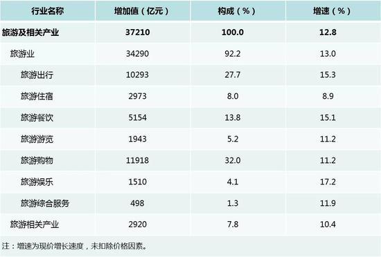 中国究竟有多少人出过国:还原真实的内需