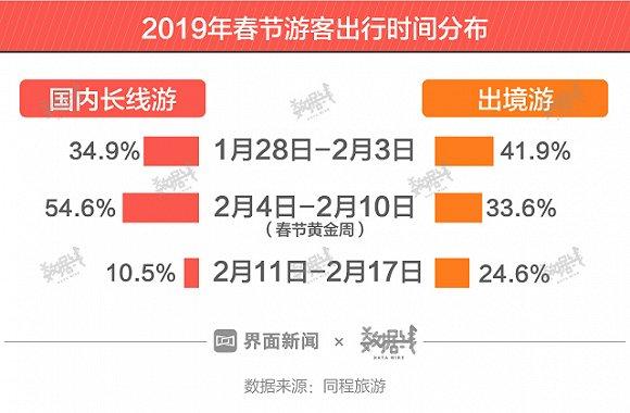 近3成中国人春节都去旅游了,但国内游火不起来了