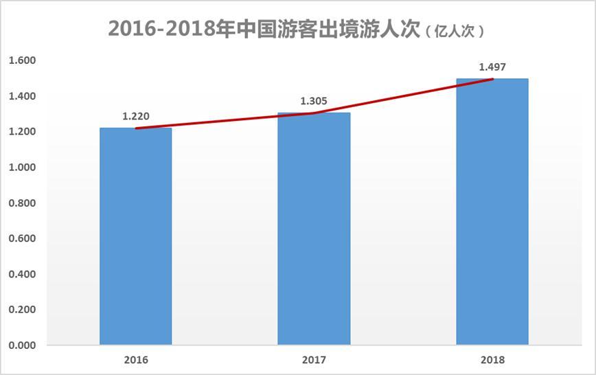 """2018中国游客出境游大数据:""""新一线"""""""