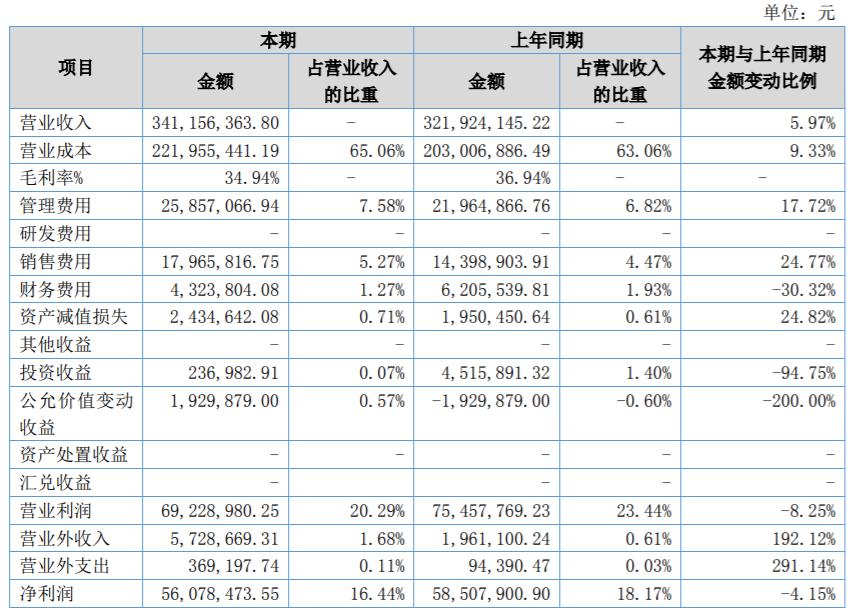 图解凯悦酒店(H)财报数据(2009年~2019年Q2) - 投知邦
