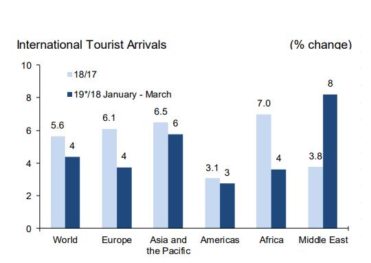 『娄山关花海二日游线路』全球旅游业增长回稳 第一季度平均增速达4%