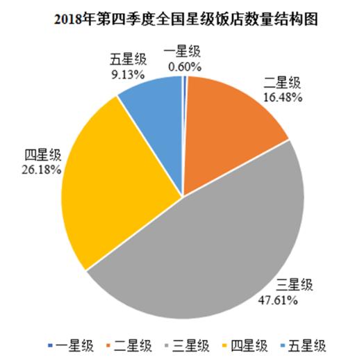 数读|2018年第四季度全国星级饭店平均出租率为57.43%