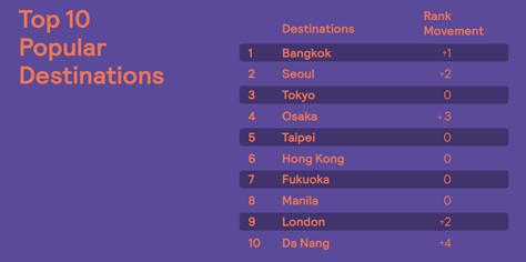 天巡亚太旅游趋势报告:亚洲目的地成主流,慢旅游受青睐