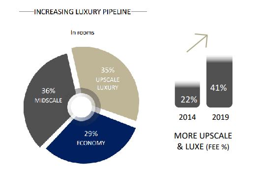 雅高中国区RevPAR下滑6.1%,奢华酒店将占半壁江山