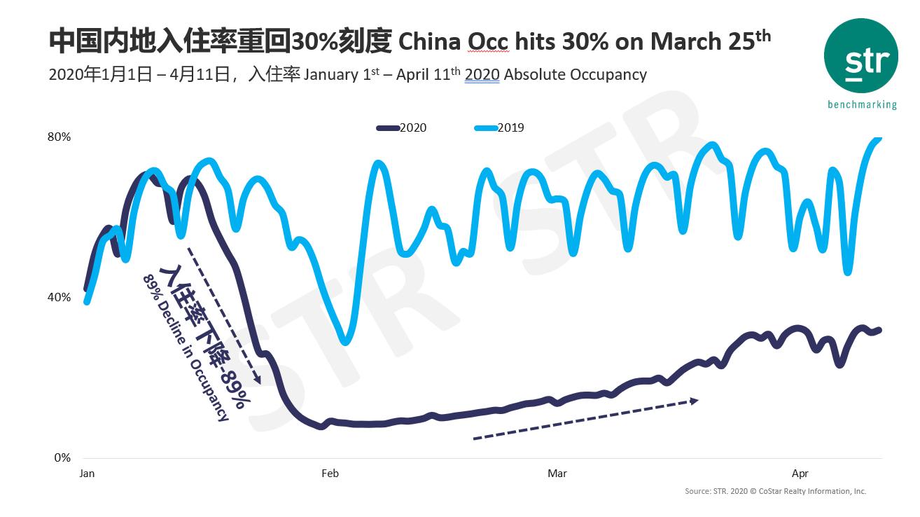 4月上旬全球前10酒店订单量同比暴跌超80%