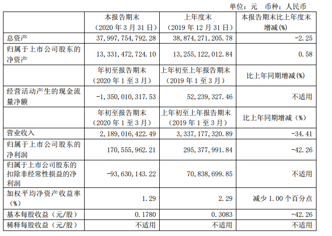锦江酒店一季度净利1.71亿元,境内平均出租率34%