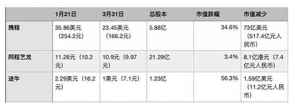 中国酒旅企业在疫情70天内市值跌掉多少?