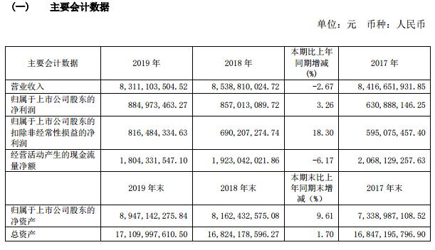 如家酒店2019纯利润8.85亿人民币,今年第一季度亏损超出五亿元