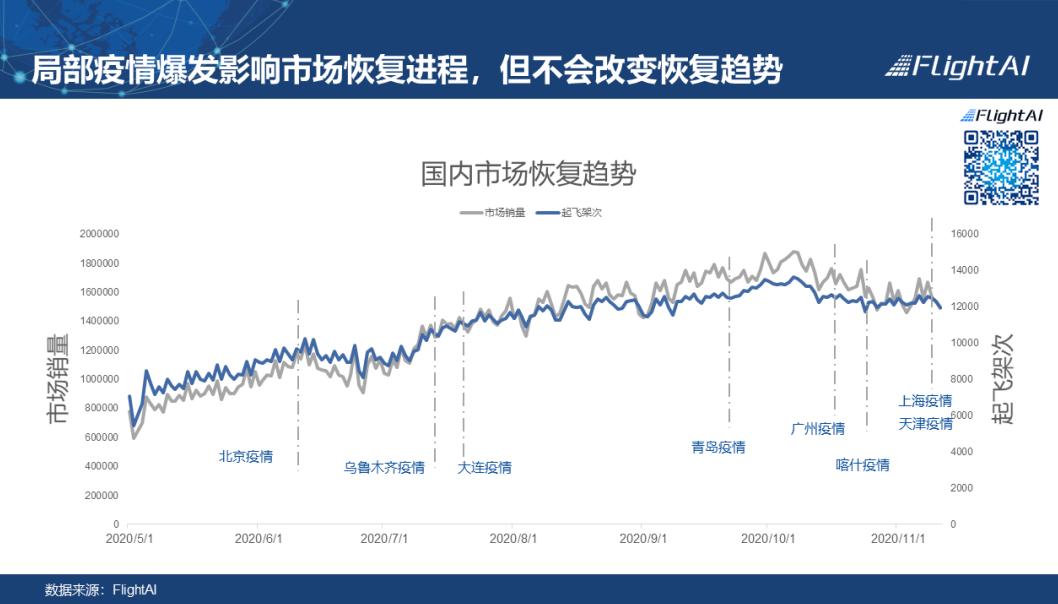 「黔东南二日游线路」局部疫情暴发,对民航市场影响几何?