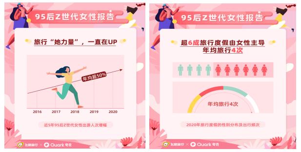 """飞猪夸克发布《95后Z世代女性报告》:年均旅行4次,超6成旅行度假由""""她""""预订"""