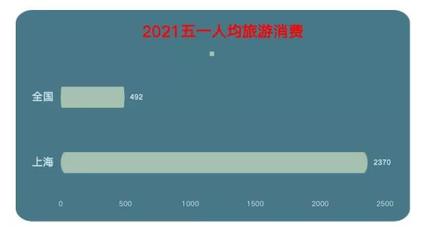 上海腾飞的旅游经济:从手握好牌,到技法高超