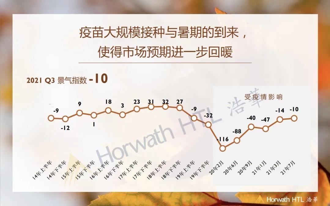 Q3酒店市场景气指数逼近疫情前水平,海南住宿率景气较Q2涨29点